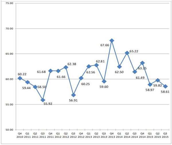 blog-img-BBI-Q32015-Chart2