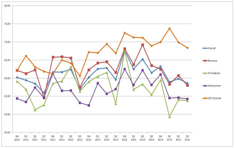 blog-img-BBI-Q32015-Chart3