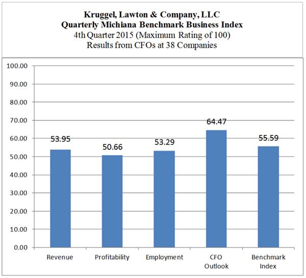 blog-img-BBI-Q42015-Chart1