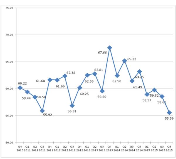 blog-img-BBI-Q42015-Chart2