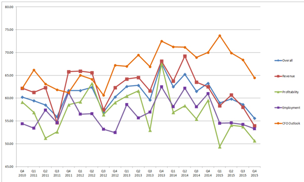 blog-img-BBI-Q42015-Chart3