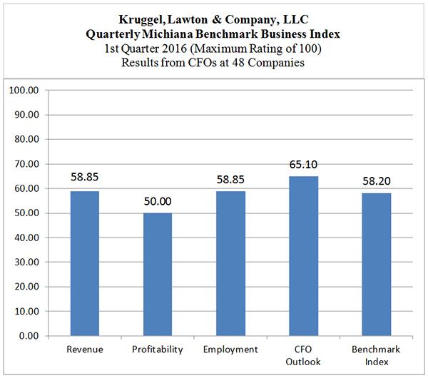 blog-img-BBI-Q12016-Chart1