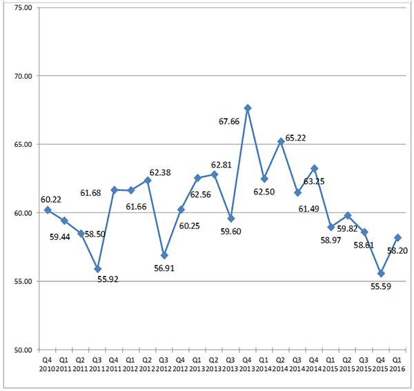 blog-img-BBI-Q12016-Chart2