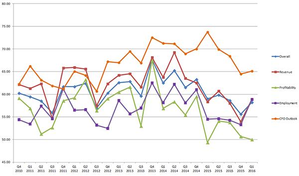 blog-img-BBI-Q12016-Chart3