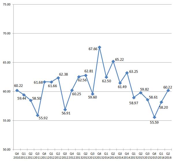 blog-img-BBI-Q22016-Chart2
