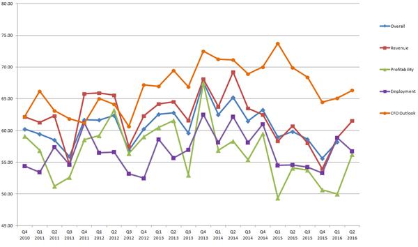 blog-img-BBI-Q22016-Chart3
