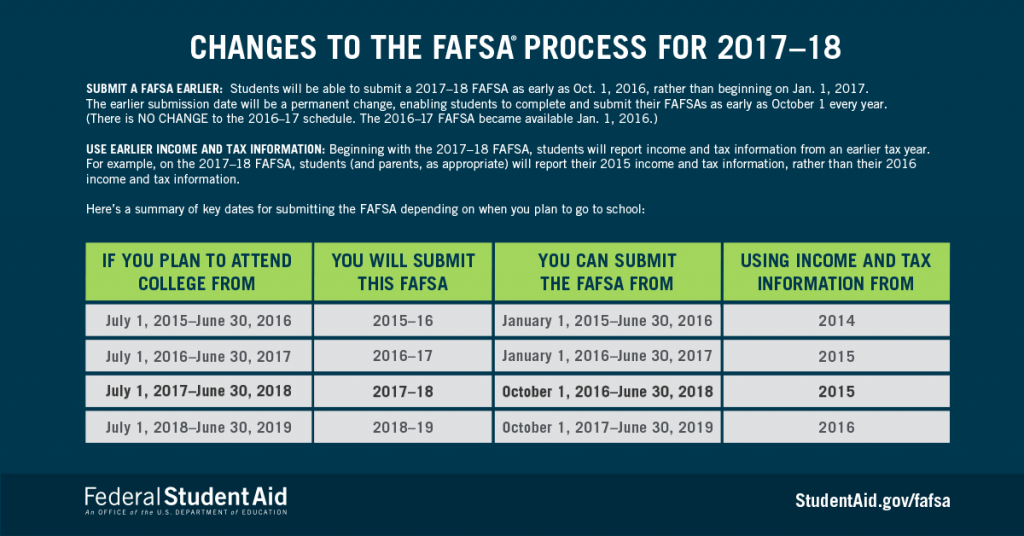 blog-2017-18-fafsa-process-changes