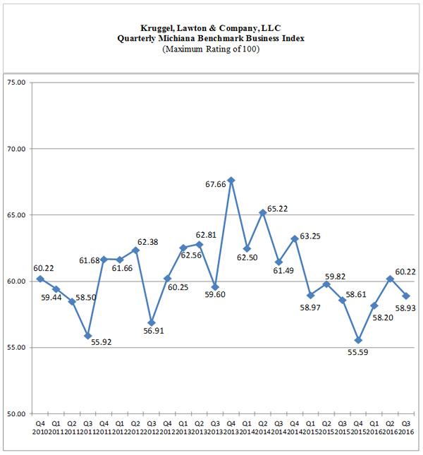 blog-img-bbi-q32016-chart2