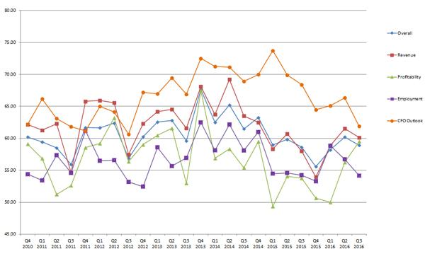 blog-img-bbi-q32016-chart3