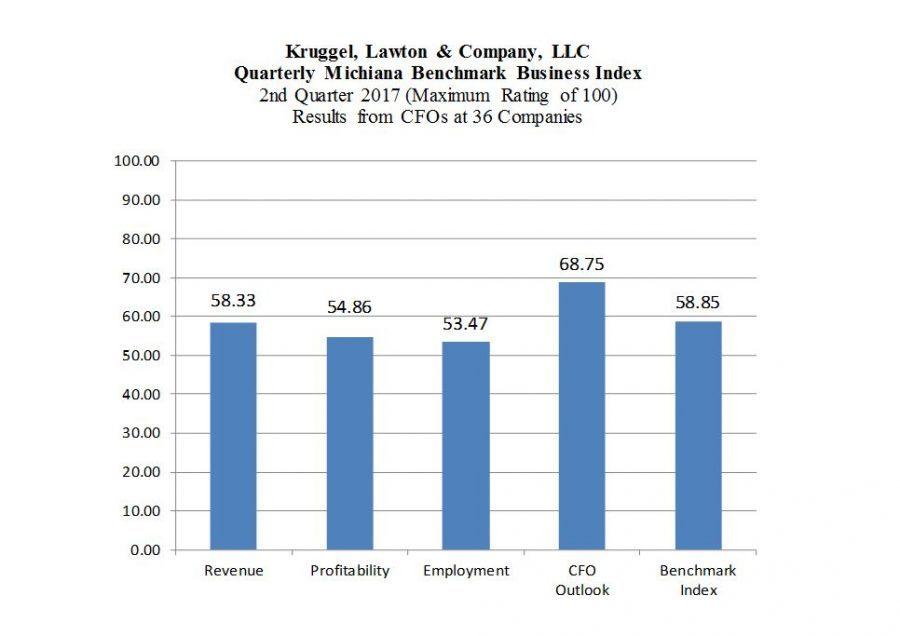 BI Index Component Scores